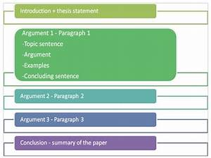 Parts Of A Persuasive Essay How To Write A Persuasive Essay 5 Most Important Parts