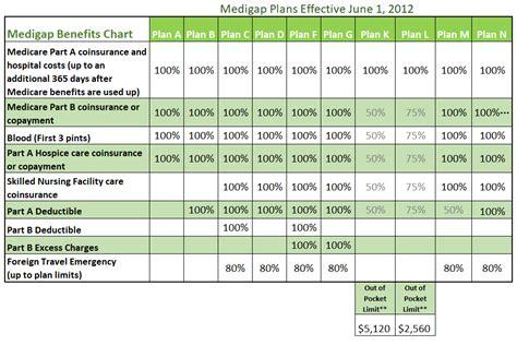 medigap plans comparison chart compare medicare plans