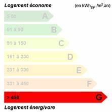 Classe Energie G : annonce jolie maison de village a renover alliance immobilier luxeuil luxeuil les bains 70300 ~ Medecine-chirurgie-esthetiques.com Avis de Voitures