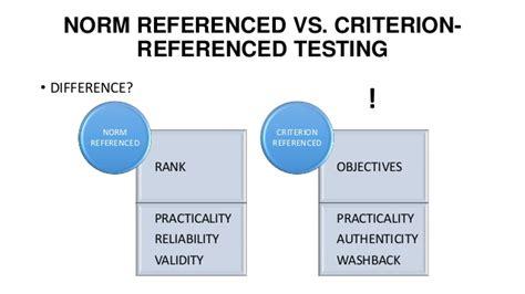 criterion referenced assessment assessment in education november 2015