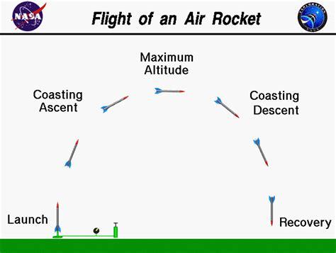 Flight of an Air Rocket