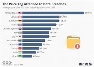 Chart: The Price Tag Attached to Data Breaches | Statista