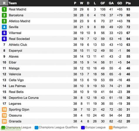 Final La Liga Table 2016 17 Troll Football