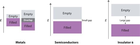 band structure chemistry libretexts bonding in metals and semiconductors