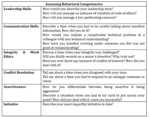 article   integrate competency based hiring