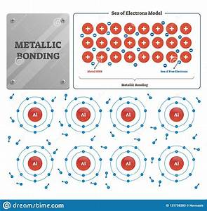 Metallic Bonding Vector Illustration  Labeled Metal Ions