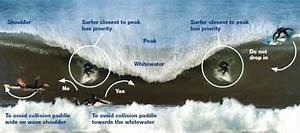 Surfing Safety Diagram