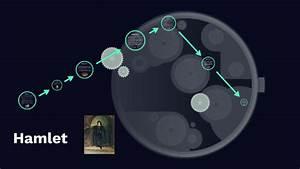 Hamlet Plot Diagram By Abhijit Sinha On Prezi