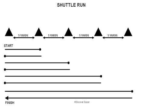 Shuttle Runs – Conditioning – Discover Soccer