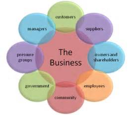 Stakeholder Groups in Business