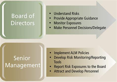 Effective Asset/liability Management