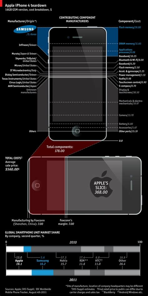 samsung makes 26 of the iphone 4 s components says