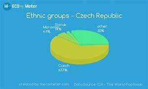 Demographics Of Czech Republic