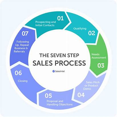 Process Sales Step B2b Research Strong Seven