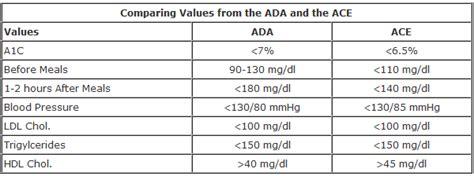 blood sugar levels higher   morning herald normal