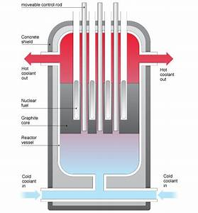 Bbc - Gcse Bitesize  Nuclear Fission