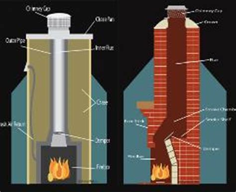 chimney sweep services  jacksonville fl florida georgia