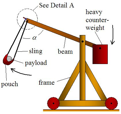 Catapult Physics