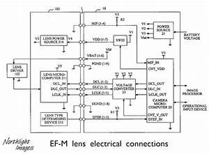 The Ef Lens Mount