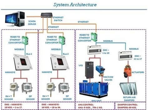 automation projects building management system