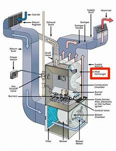 The Cost Of A Gas Furnace With Installation In Denver  Co