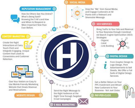 Digital Marketing Services by Digital Marketing Services The Hudson The Hudson