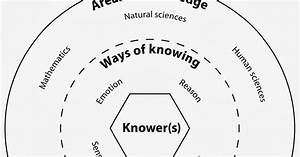 Theory Of Knowledge Online Resource  New Ways Of Knowing Added To Tok Diagram