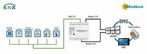 Knx To Modbus Gateway  Ibox