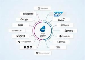 Sap Erp Integration  Erp Data Synchronization L Magic Software