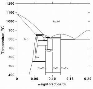 Phase Diagram Of The Cu
