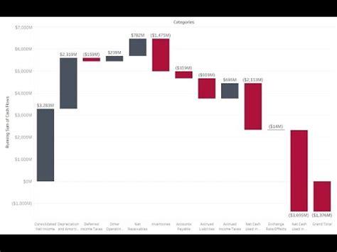 build  waterfall chart  tableau youtube