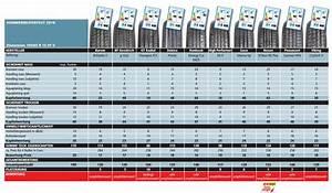 Rolladenmotor Test 2017 : sommerreifentest 2016 ~ Frokenaadalensverden.com Haus und Dekorationen