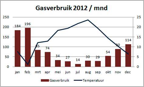 water kosten per maand mijn zonnepanelen 2012 gas water