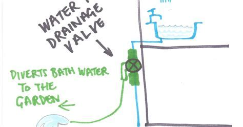 Water Aware: RECYCLING YOUR BATH WATER WITH WATER TWO
