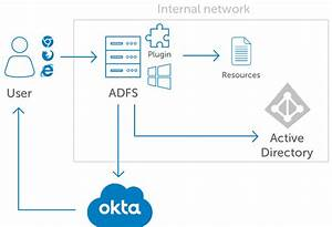 Okta Mfa For Microsoft Adfs