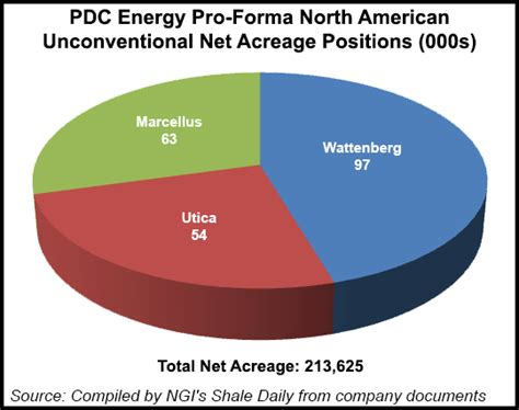 pdc s utica type disappoint forcing analysts to ahead 2014 04 21 natural gas