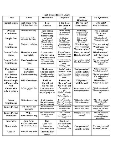resume writing verb tense resume writing present tense or