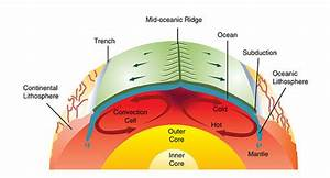 Reading  Theory Of Plate Tectonics