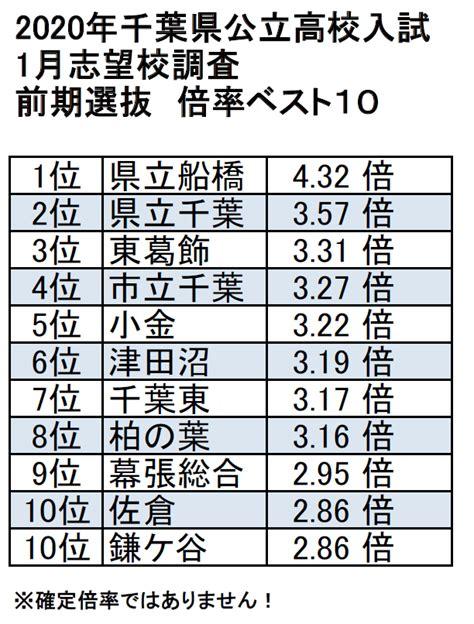千葉 県 高校 入試 2021