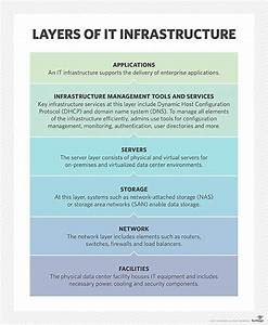 What Is Infrastructure  It Infrastructure