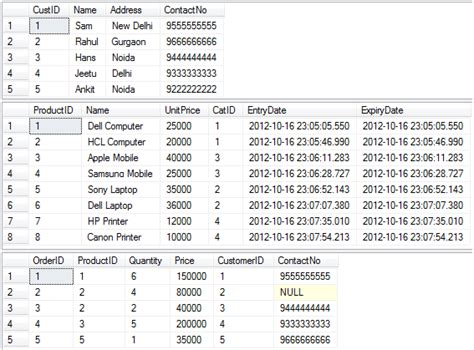 sql join tables from different databases sql join s learn database testing