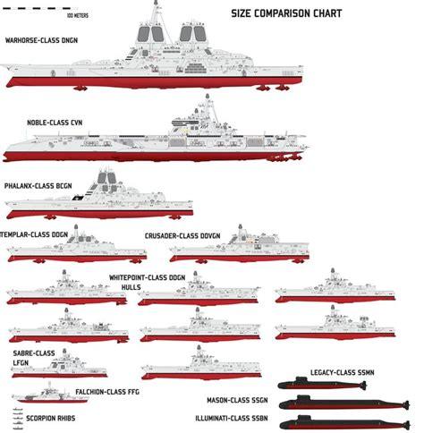 Types Of Boats Chart by Size Comparison Chart By Afterskies On Deviantart
