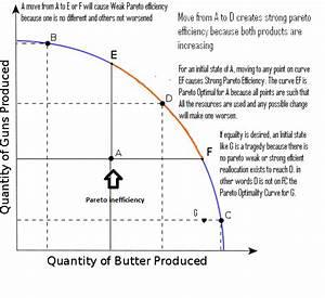 Opinions on Pareto efficiency