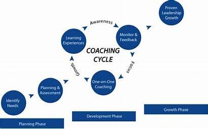 Coaching Process Cycle Executive Awareness Growth Project