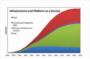 Cloud Computing - Infrastructure a Bigger Business than ...