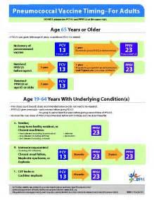 CDC Pneumonia Vaccine Information Sheet