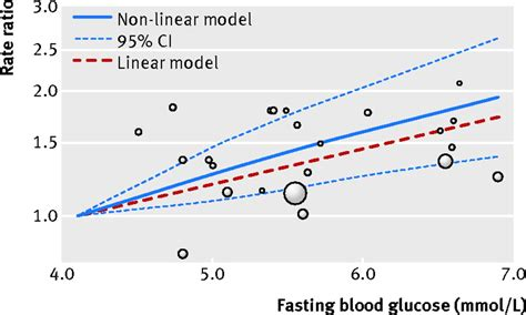 blood glucose concentration  risk  pancreatic cancer