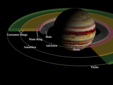 Rings of Jupiter - Wikipedia