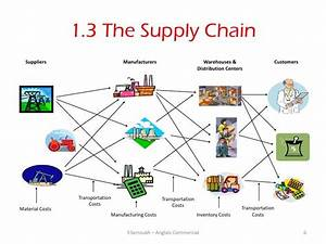 1 3 The Supply Chain Suppliers Manufacturers Warehouses