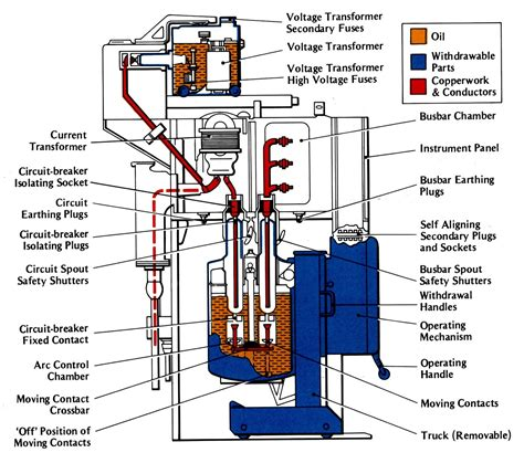 circuit breakers electrical engineering